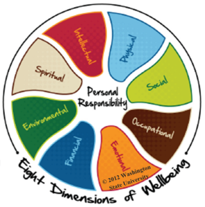 Image from http://wellbeing.wsu.edu/what-is-wellbeing/ © 2012 Washington State University